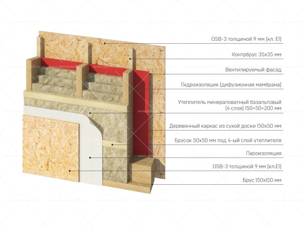 какой толщины osb на стены