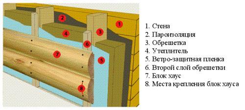 схема крепления блок хауса