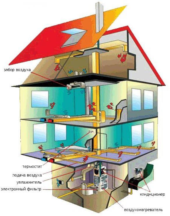 воздушное отопление в деревянном доме