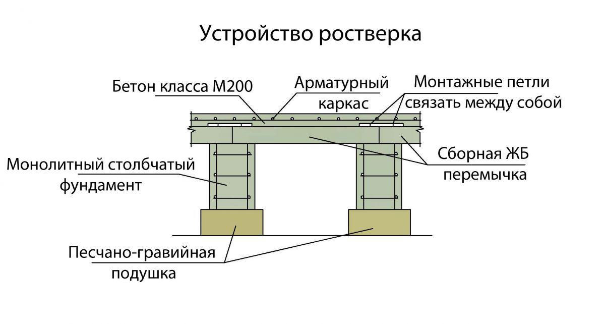 элементы монолитного столбчатого фундамента