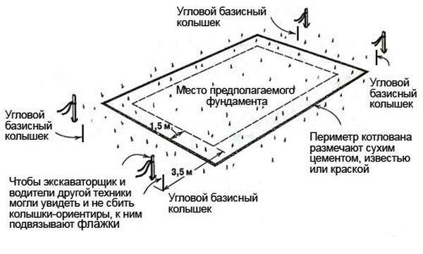 разметка основания монолитного столбчатого фундамента