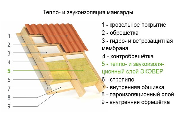 схема установки тепло- и звукоизоляции