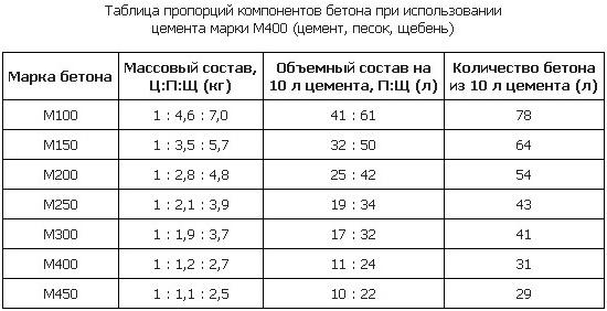 Таблица пропорций компонентов
