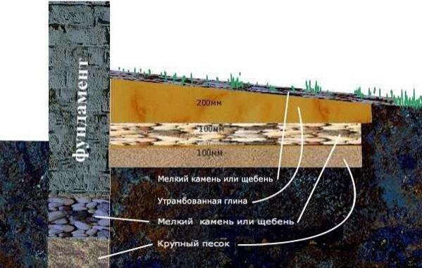 Влияние грунтовых вод на глубину закладки фундамента