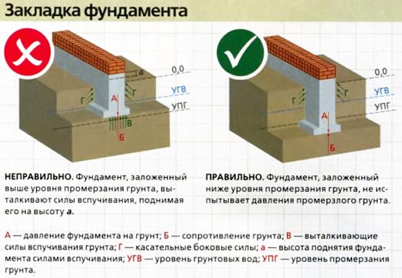 Влияние глубины промерзания грунта на закладку