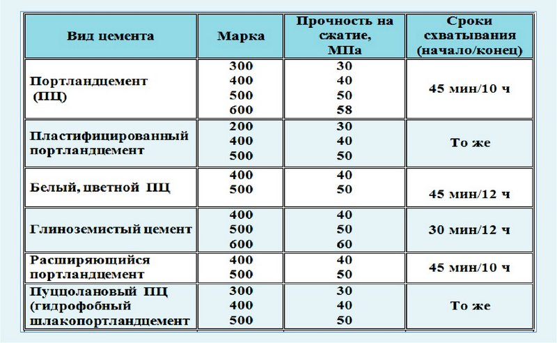 таблица видов цемента