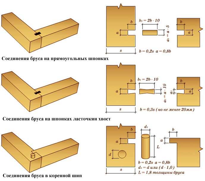 Типы соединений бруса